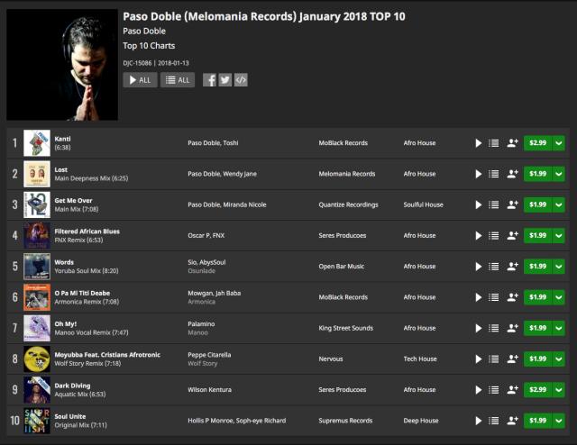 Top 10 January